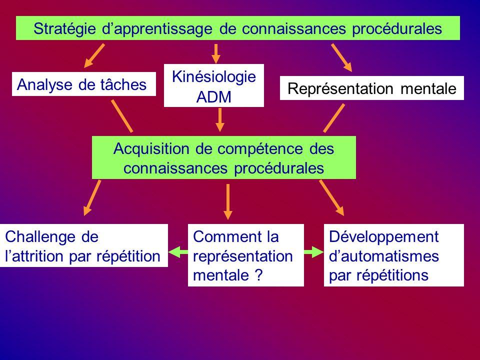 Stratégie d'apprentissage de connaissances procédurales Analyse de tâches Kinésiologie ADM Représentation mentale Acquisition de compétence des connaissances procédurales Challenge de l'attrition par répétition Comment la représentation mentale .