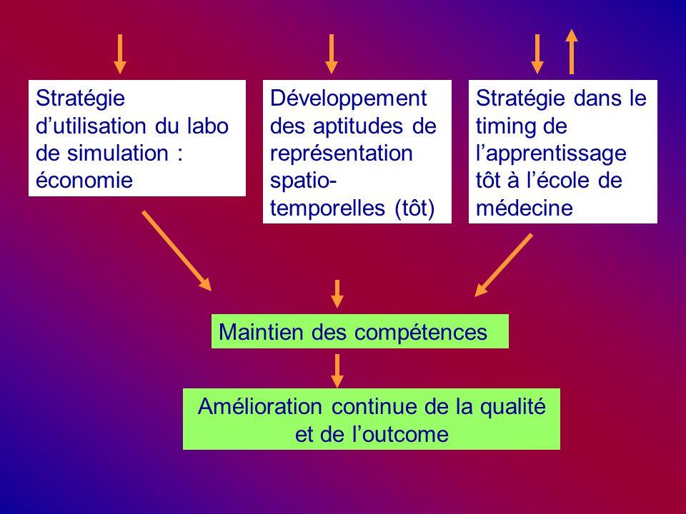 Stratégie d'utilisation du labo de simulation : économie Développement des aptitudes de représentation spatio- temporelles (tôt) Stratégie dans le timing de l'apprentissage tôt à l'école de médecine Maintien des compétences Amélioration continue de la qualité et de l'outcome