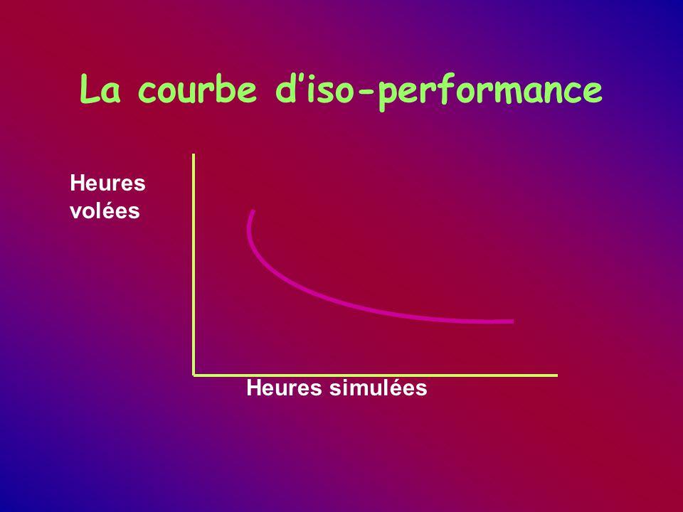 La courbe d'iso-performance Heures volées Heures simulées