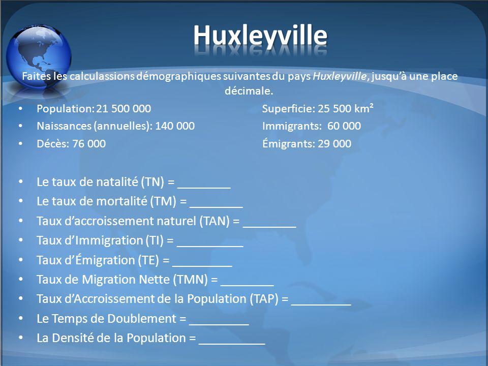 Faites les calculassions démographiques suivantes du pays Huxleyville, jusqu'à une place décimale. Population: 21 500 000Superficie: 25 500 km² Naissa
