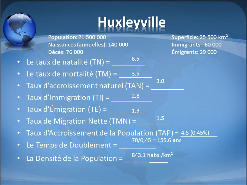 Le taux de natalité (TN) = ________ Le taux de mortalité (TM) = ________ Taux d'accroissement naturel (TAN) = ________ Taux d'Immigration (TI) = _____