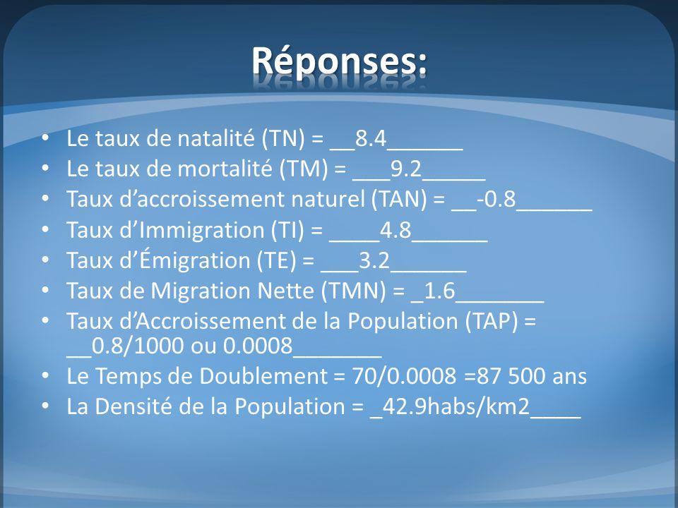 Le taux de natalité (TN) = __8.4______ Le taux de mortalité (TM) = ___9.2_____ Taux d'accroissement naturel (TAN) = __-0.8______ Taux d'Immigration (T