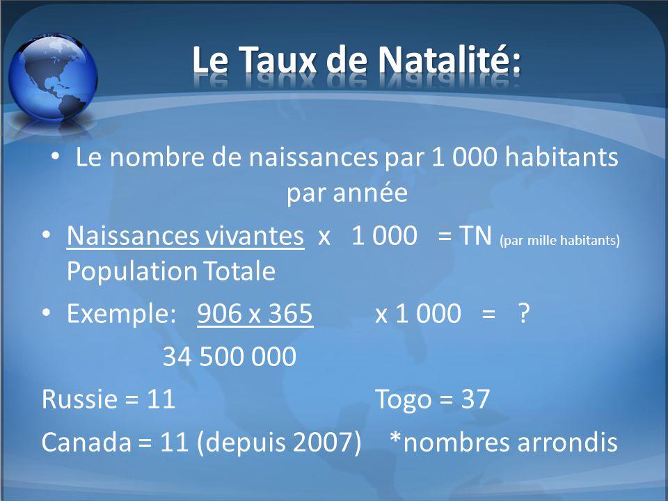 Le nombre de naissances par 1 000 habitants par année Naissances vivantes x 1 000 = TN (par mille habitants) Population Totale Exemple: 906 x 365x 1 0