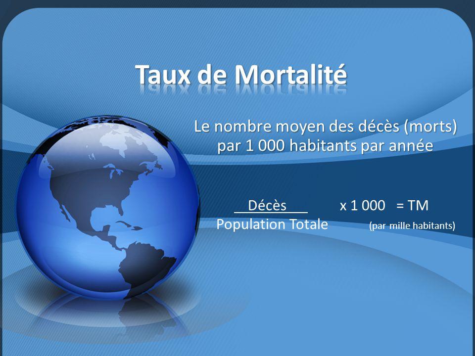 Le nombre moyen des décès (morts) par 1 000 habitants par année Décès x 1 000 = TM Population Totale (par mille habitants)
