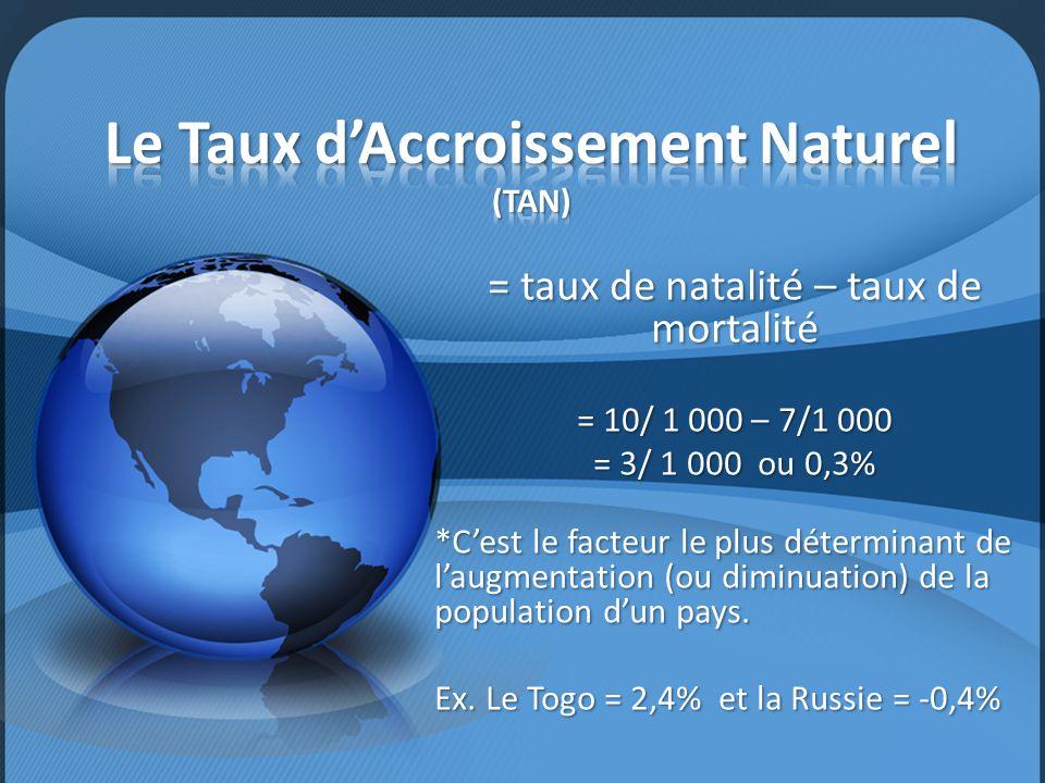 = taux de natalité – taux de mortalité = 10/ 1 000 – 7/1 000 = 3/ 1 000 ou 0,3% *C'est le facteur le plus déterminant de l'augmentation (ou diminuatio