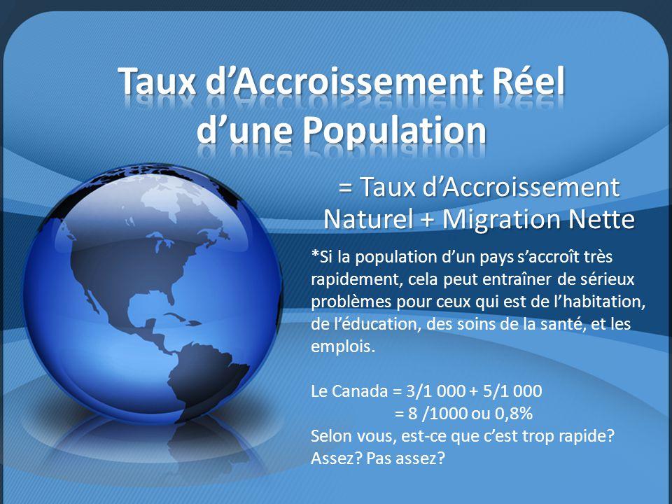 = Taux d'Accroissement Naturel + Migration Nette *Si la population d'un pays s'accroît très rapidement, cela peut entraîner de sérieux problèmes pour