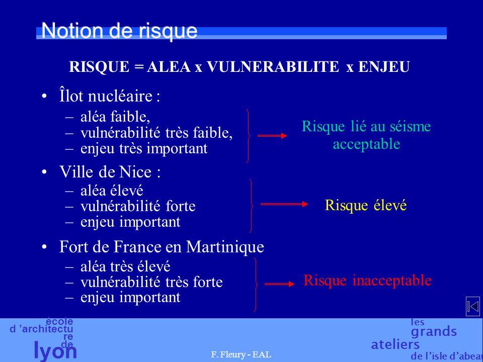école d 'architectu re de l yon les grands ateliers de l'isle d'abeau F. Fleury - EAL Notion de risque Îlot nucléaire : –aléa faible, –vulnérabilité t