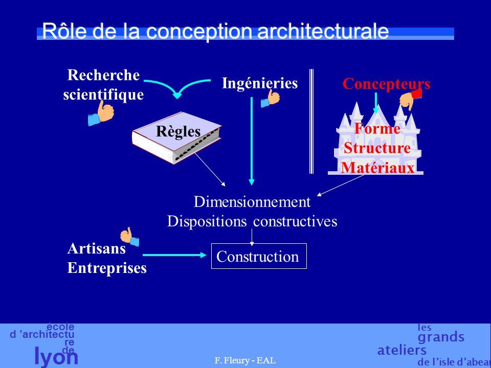 école d 'architectu re de l yon les grands ateliers de l'isle d'abeau F. Fleury - EAL Rôle de la conception architecturale Artisans Entreprises Constr
