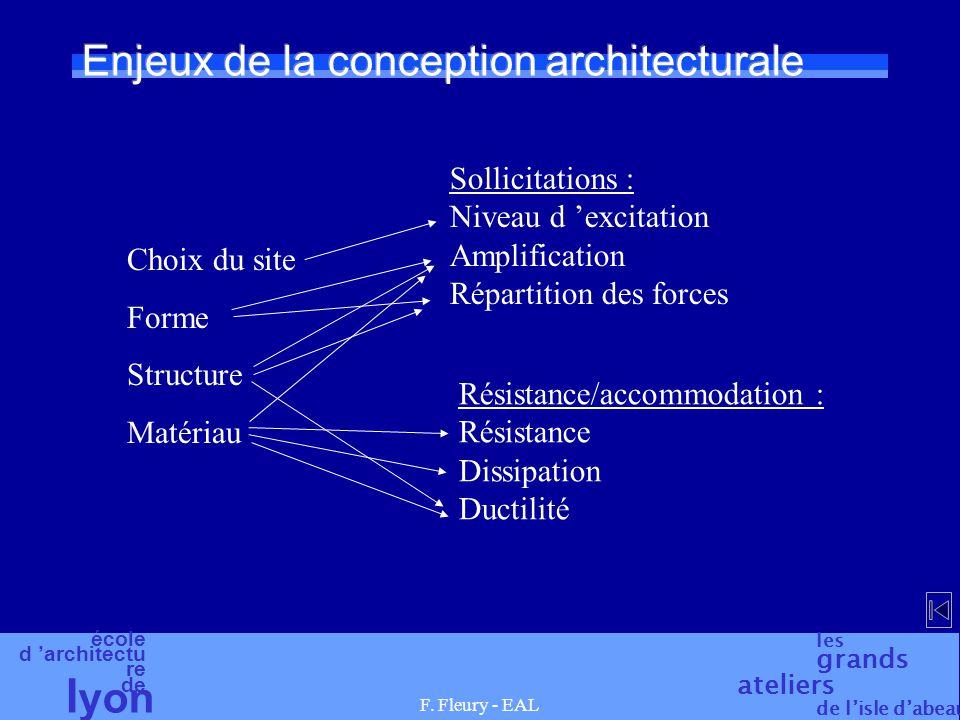 école d 'architectu re de l yon les grands ateliers de l'isle d'abeau F. Fleury - EAL Enjeux de la conception architecturale Choix du site Forme Struc