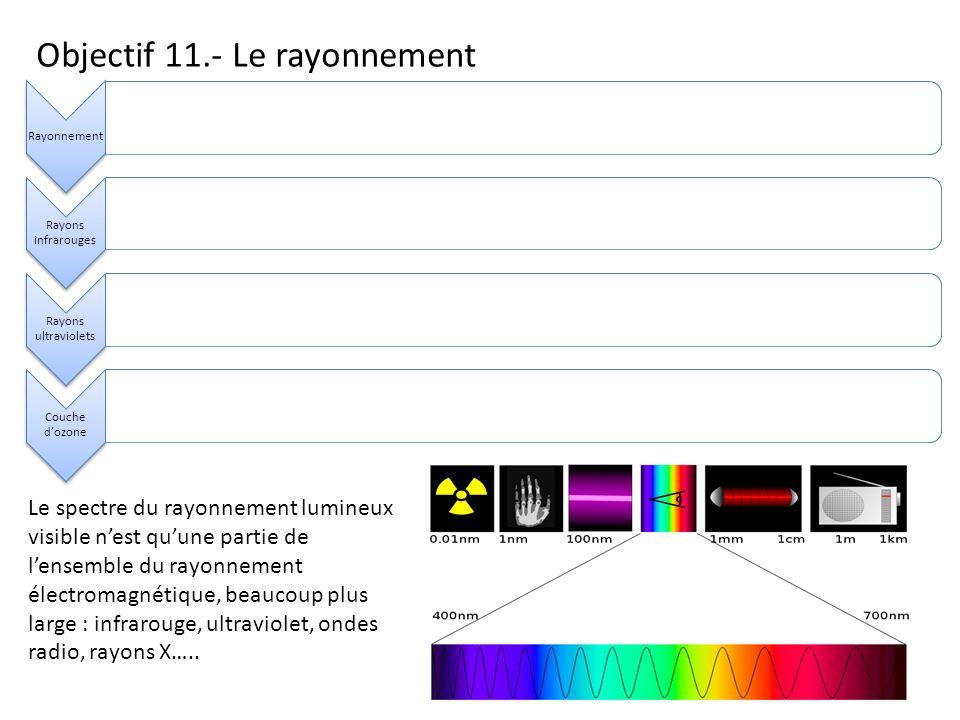 Objectif 11.- Le rayonnement Rayonnement Rayons infrarouges Rayons ultraviolets Couche d'ozone Le spectre du rayonnement lumineux visible n'est qu'une partie de l'ensemble du rayonnement électromagnétique, beaucoup plus large : infrarouge, ultraviolet, ondes radio, rayons X…..