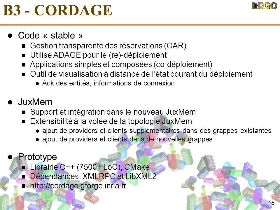 15 B3 - CORDAGE Code « stable » Gestion transparente des réservations (OAR) Utilise ADAGE pour le (re)-déploiement Applications simples et composées (co-déploiement) Outil de visualisation à distance de l'état courant du déploiement Ack des entités, informations de connexion JuxMem Support et intégration dans le nouveau JuxMem Extensibilité à la volée de la topologie JuxMem ajout de providers et clients supplémentaires dans des grappes existantes ajout de providers et clients dans de nouvelles grappes Prototype Librairie C++ (7500+ LoC), CMake Dépendances: XMLRPC et LibXML2 http://cordage.gforge.inria.fr
