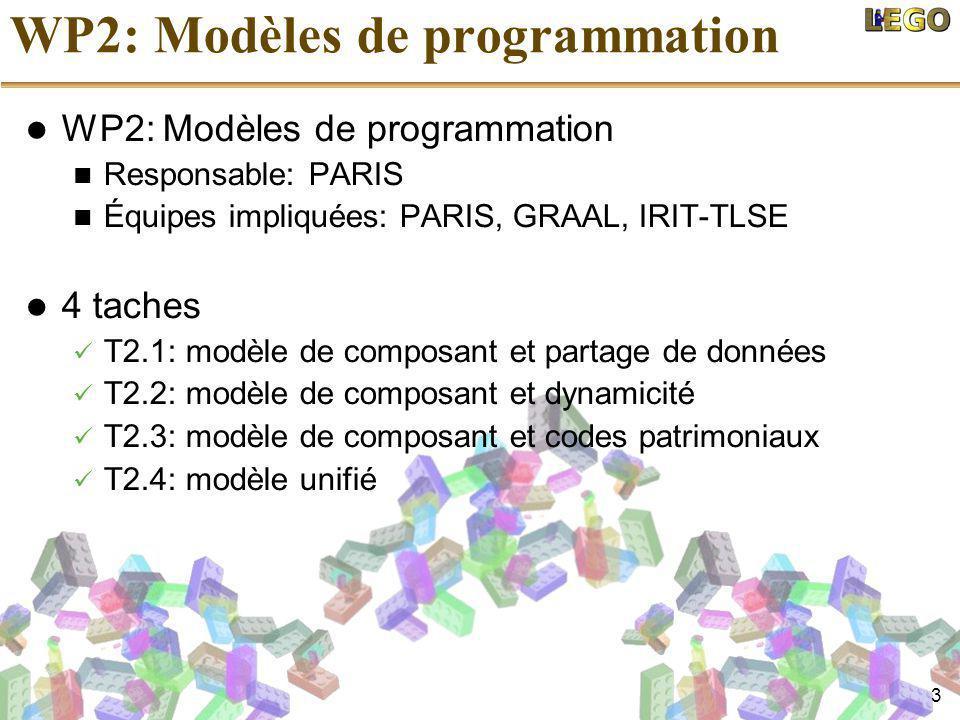 3 WP2: Modèles de programmation Responsable: PARIS Équipes impliquées: PARIS, GRAAL, IRIT-TLSE 4 taches T2.1: modèle de composant et partage de données T2.2: modèle de composant et dynamicité T2.3: modèle de composant et codes patrimoniaux T2.4: modèle unifié