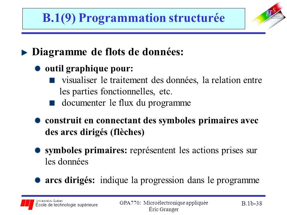 Université du Québec École de technologie supérieure GPA770: Microélectronique appliquée Éric Granger B.1b-38 B.1(9) Programmation structurée Diagramme de flots de données: outil graphique pour: visualiser le traitement des données, la relation entre les parties fonctionnelles, etc.