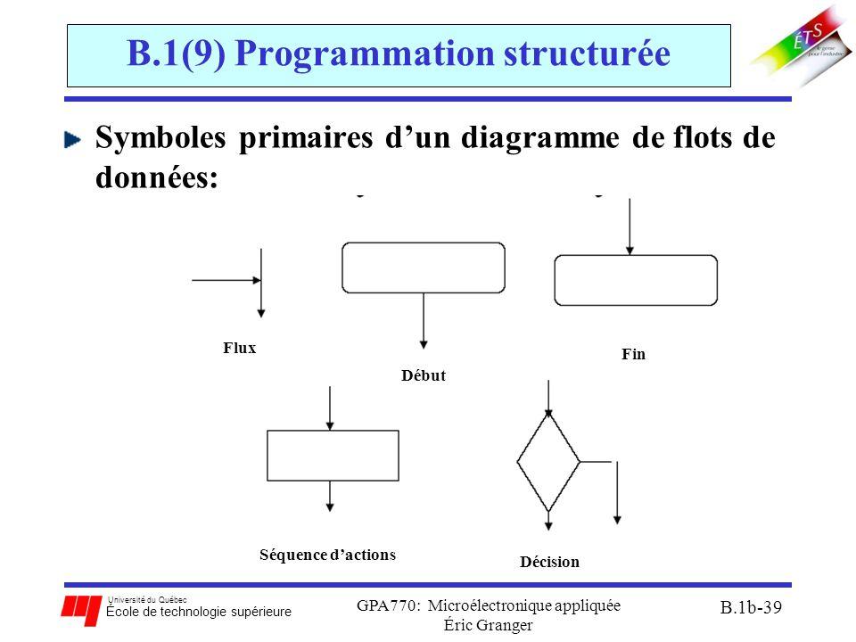 Université du Québec École de technologie supérieure GPA770: Microélectronique appliquée Éric Granger B.1b-39 B.1(9) Programmation structurée Symboles primaires d'un diagramme de flots de données: Flux Début Fin Séquence d'actions Décision