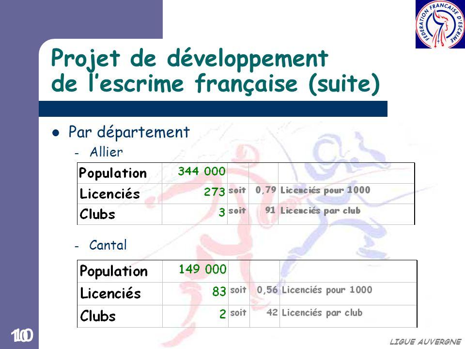 10 LIGUE AUVERGNE Projet de développement de l'escrime française (suite) Par département – Allier – Cantal