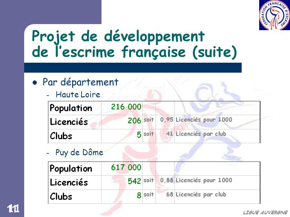 11 LIGUE AUVERGNE Projet de développement de l'escrime française (suite) Par département – Haute Loire – Puy de Dôme