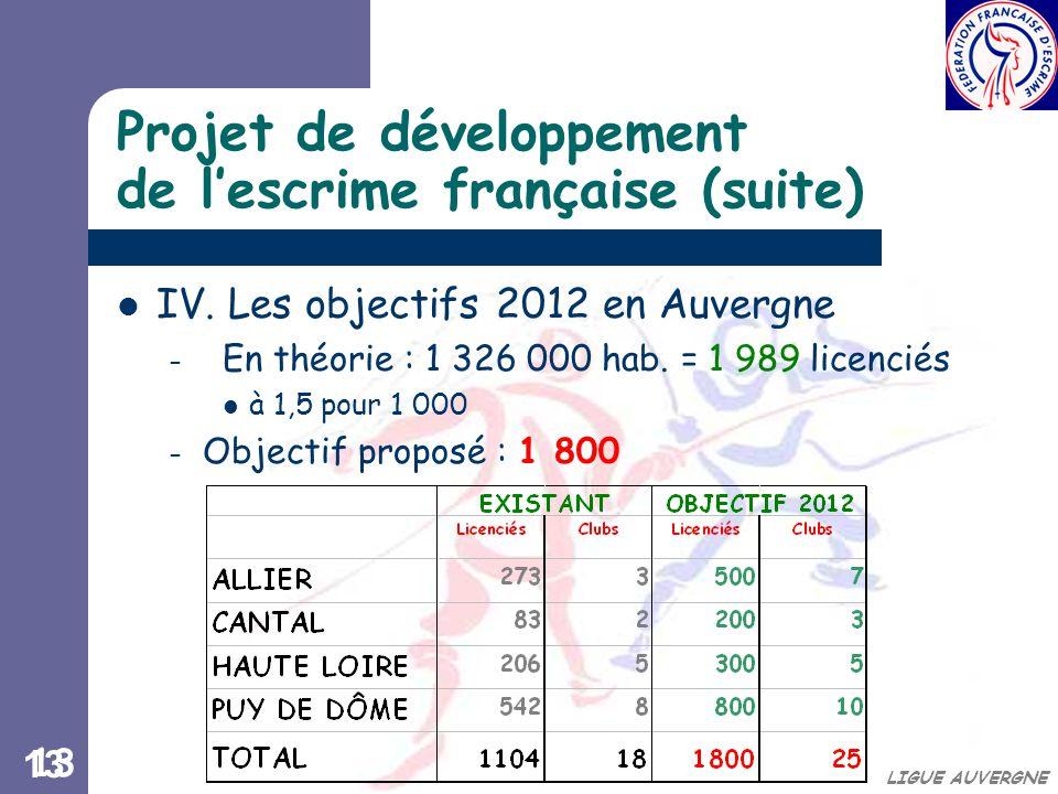 13 LIGUE AUVERGNE Projet de développement de l'escrime française (suite) IV.
