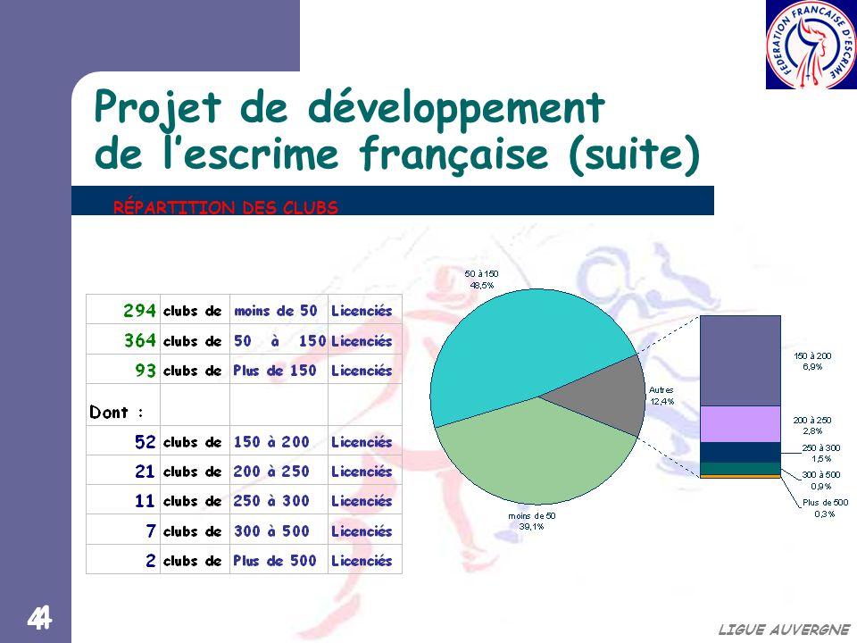 44 LIGUE AUVERGNE Projet de développement de l'escrime française (suite) RÉPARTITION DES CLUBS