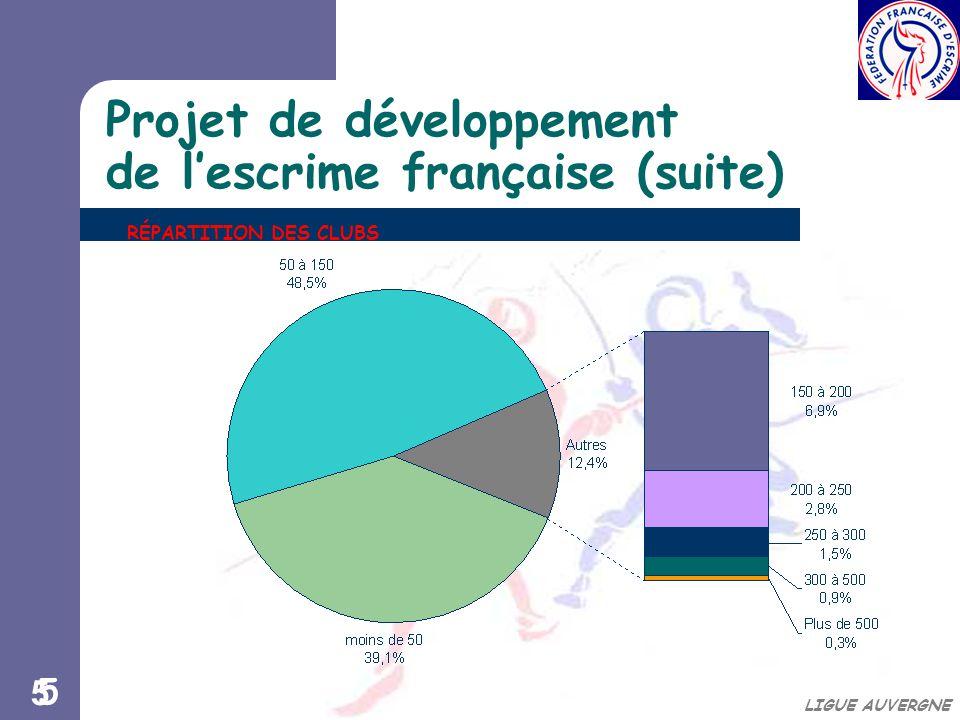 55 LIGUE AUVERGNE Projet de développement de l'escrime française (suite) RÉPARTITION DES CLUBS