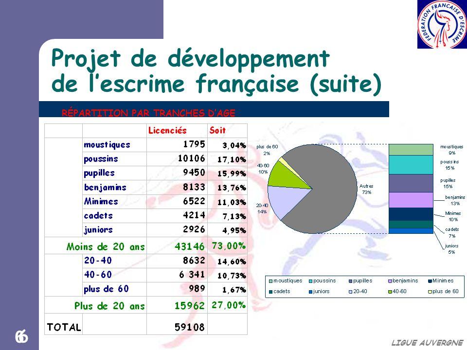 77 LIGUE AUVERGNE Projet de développement de l'escrime française (suite) RÉPARTITION PAR TRANCHES D'AGE