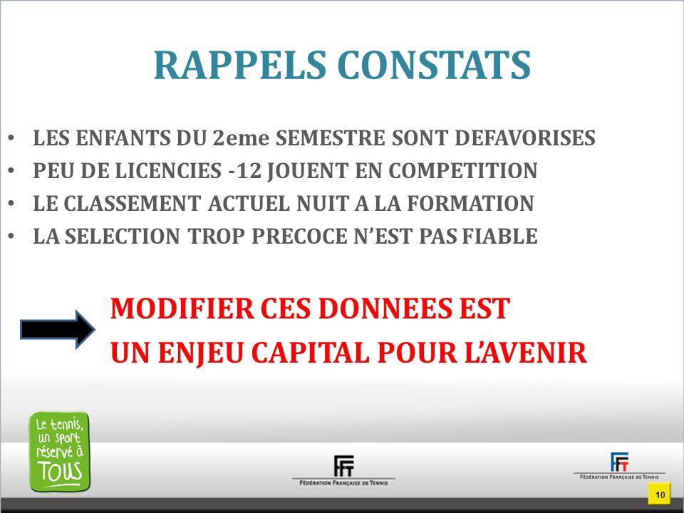 RAPPELS CONSTATS LES ENFANTS DU 2eme SEMESTRE SONT DEFAVORISES PEU DE LICENCIES -12 JOUENT EN COMPETITION LE CLASSEMENT ACTUEL NUIT A LA FORMATION LA SELECTION TROP PRECOCE N'EST PAS FIABLE MODIFIER CES DONNEES EST UN ENJEU CAPITAL POUR L'AVENIR 10