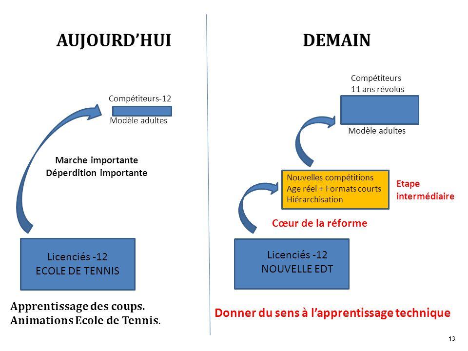 Modèle adultes Compétiteurs-12 AUJOURD'HUI Licenciés -12 ECOLE DE TENNIS Apprentissage des coups. Animations Ecole de Tennis. Licenciés -12 NOUVELLE E