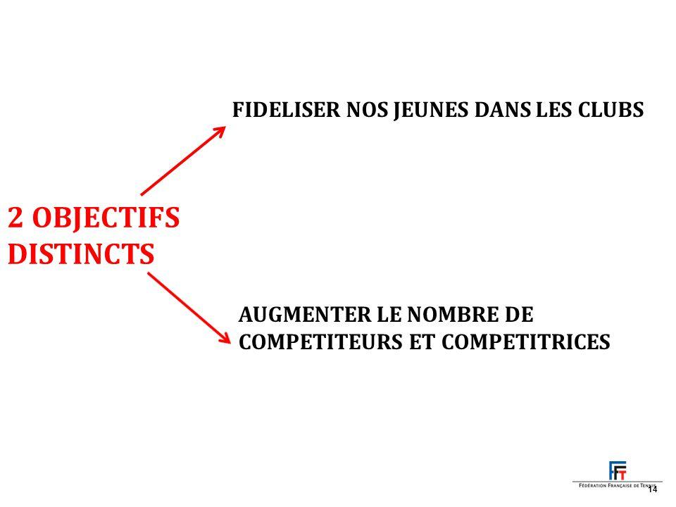 2 OBJECTIFS DISTINCTS FIDELISER NOS JEUNES DANS LES CLUBS AUGMENTER LE NOMBRE DE COMPETITEURS ET COMPETITRICES 14