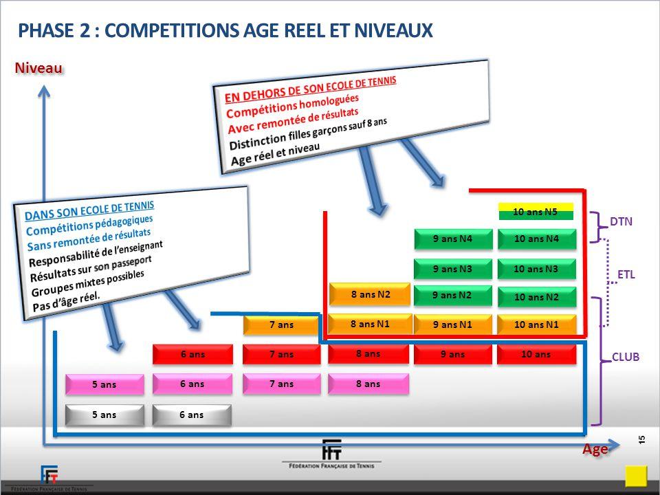 5 ans 6 ans 8 ans 7 ans 5 ans 6 ans 7 ans 10 ans 9 ans 7 ans 8 ans 8 ans N2 8 ans N1 9 ans N1 10 ans N1 9 ans N2 10 ans N2 9 ans N3 10 ans N3 9 ans N4 10 ans N4 PHASE 2 : COMPETITIONS AGE REEL ET NIVEAUX Niveau Age DTN ETL CLUB 10 ans N5 15