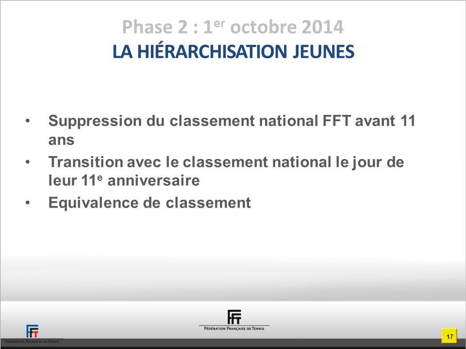 Suppression du classement national FFT avant 11 ans Transition avec le classement national le jour de leur 11 e anniversaire Equivalence de classement Phase 2 : 1 er octobre 2014 LA HIÉRARCHISATION JEUNES 17
