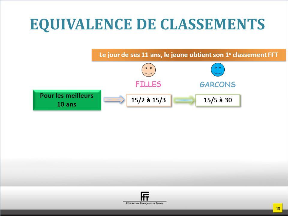 EQUIVALENCE DE CLASSEMENTS Pour les meilleurs 10 ans Le jour de ses 11 ans, le jeune obtient son 1 e classement FFT 15/2 à 15/3 FILLES 15/5 à 30 GARCONS 18