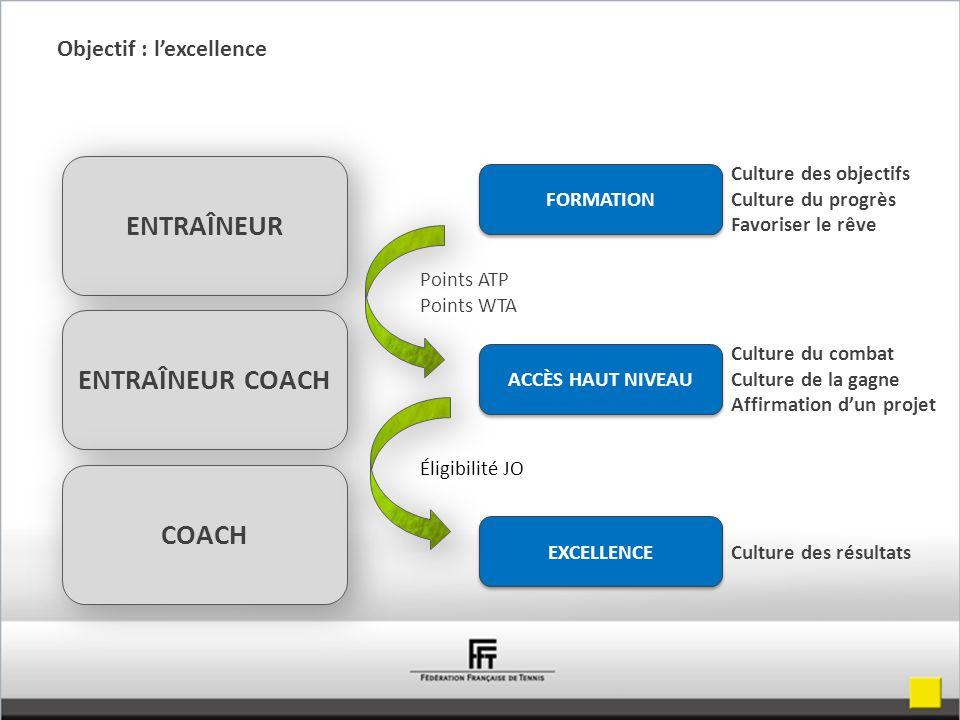 Objectif : l'excellence ENTRAÎNEUR FORMATION ENTRAÎNEUR COACH COACH ACCÈS HAUT NIVEAU EXCELLENCE Culture des objectifs Culture du progrès Favoriser le