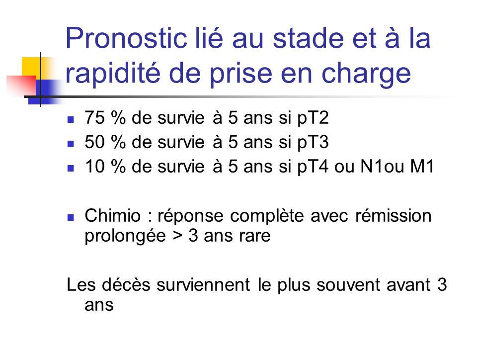 Pronostic lié au stade et à la rapidité de prise en charge 75 % de survie à 5 ans si pT2 50 % de survie à 5 ans si pT3 10 % de survie à 5 ans si pT4 o