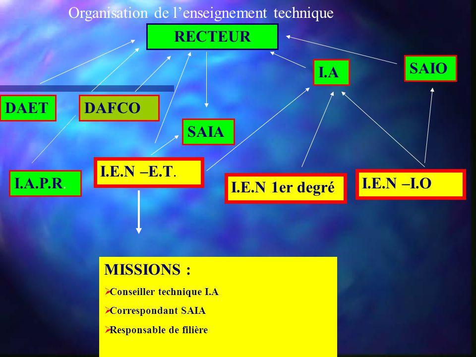 Organisation de l'enseignement technique RECTEUR DAETDAFCO SAIO I.A I.A.P.R. I.E.N –E.T. SAIA I.E.N –I.O I.E.N 1er degré MISSIONS :  Conseiller techn