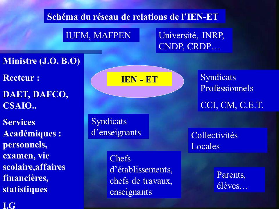 IEN - ET Schéma du réseau de relations de l'IEN-ET Ministre (J.O. B.O) Recteur : DAET, DAFCO, CSAIO.. Services Académiques : personnels, examen, vie s