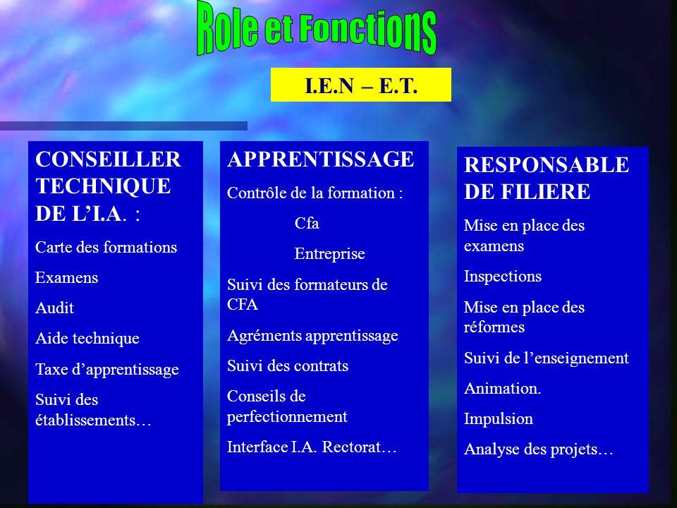 I.E.N – E.T. CONSEILLER TECHNIQUE DE L'I.A. : Carte des formations Examens Audit Aide technique Taxe d'apprentissage Suivi des établissements… APPRENT