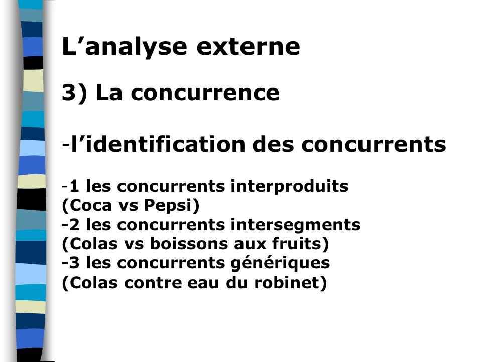 L'analyse externe 3) La concurrence -l'identification des concurrents -1 les concurrents interproduits (Coca vs Pepsi) -2 les concurrents intersegments (Colas vs boissons aux fruits) -3 les concurrents génériques (Colas contre eau du robinet)