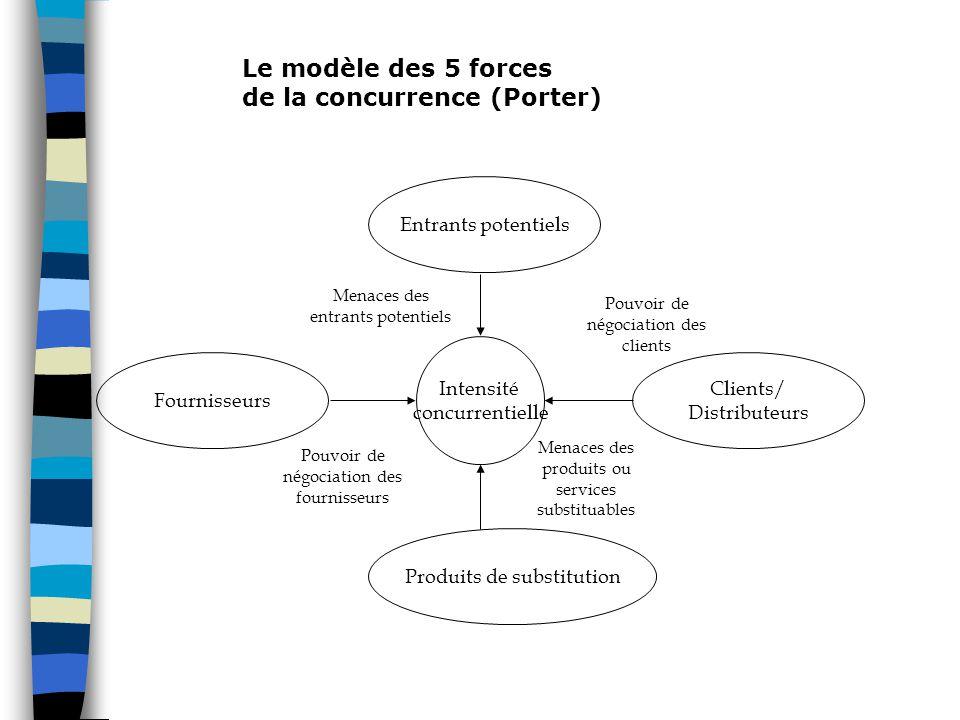 Intensité concurrentielle Entrants potentiels Produits de substitution Clients/ Distributeurs Fournisseurs Menaces des entrants potentiels Pouvoir de