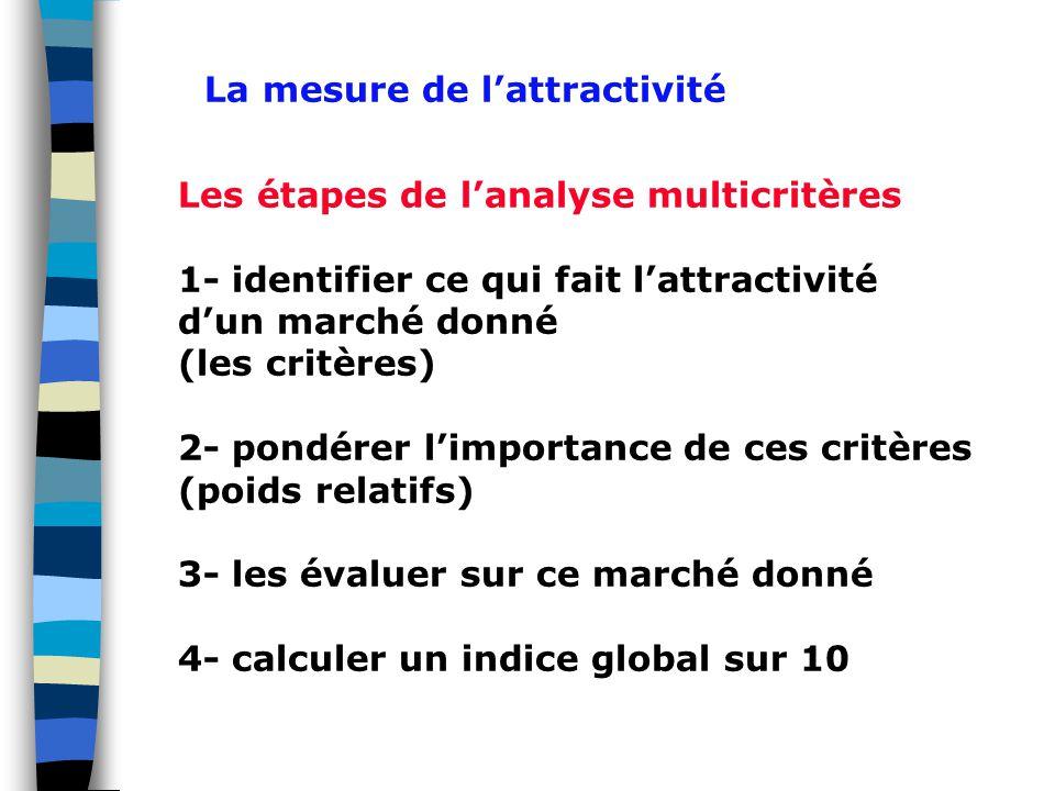 Les étapes de l'analyse multicritères 1- identifier ce qui fait l'attractivité d'un marché donné (les critères) 2- pondérer l'importance de ces critères (poids relatifs) 3- les évaluer sur ce marché donné 4- calculer un indice global sur 10 La mesure de l'attractivité