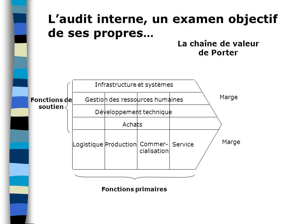 L'audit interne, un examen objectif de ses propres … Infrastructure et systèmes Gestion des ressources humaines Développement technique Achats Marge L