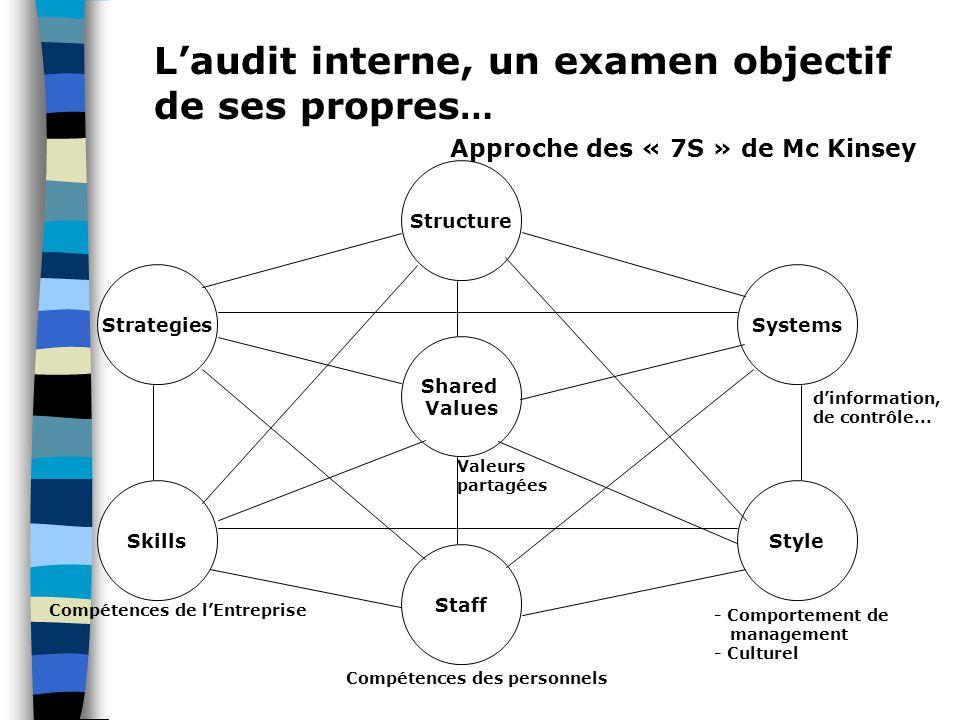 L'audit interne, un examen objectif de ses propres … Structure SystemsStrategies Shared Values SkillsStyle Staff Valeurs partagées d'information, de c