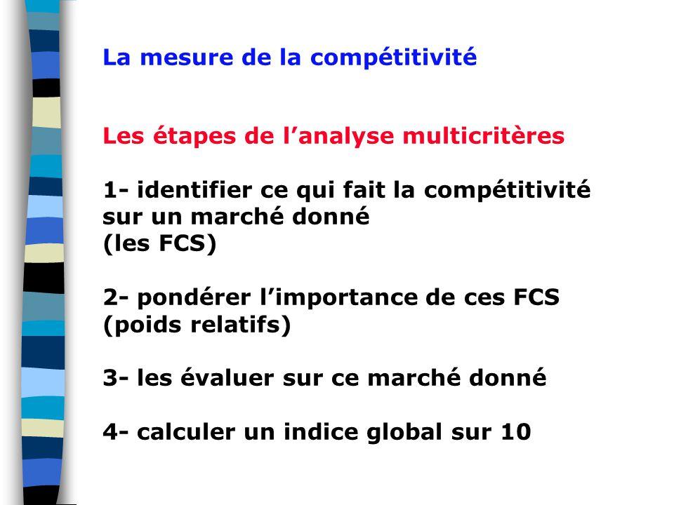 Les étapes de l'analyse multicritères 1- identifier ce qui fait la compétitivité sur un marché donné (les FCS) 2- pondérer l'importance de ces FCS (poids relatifs) 3- les évaluer sur ce marché donné 4- calculer un indice global sur 10 La mesure de la compétitivité