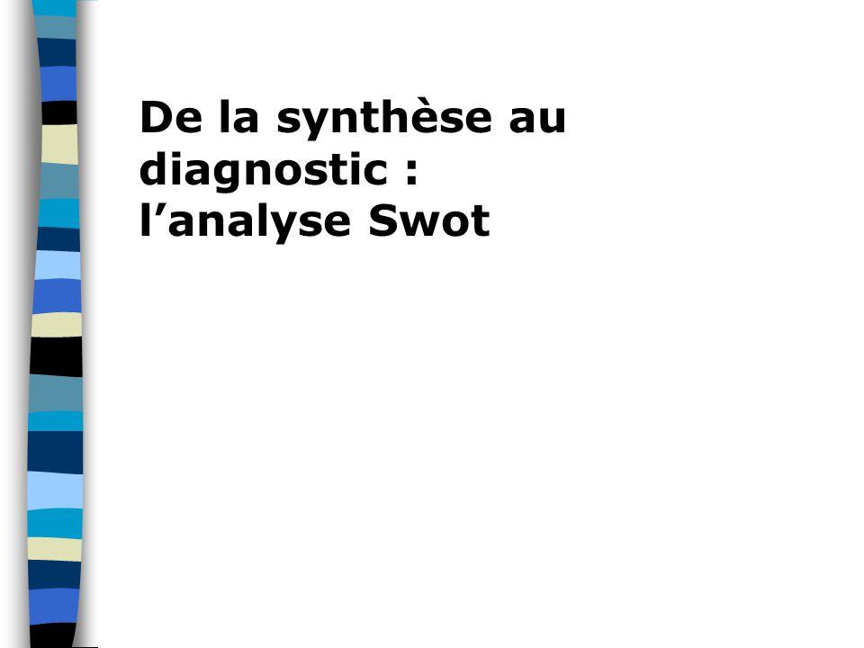 De la synthèse au diagnostic : l'analyse Swot