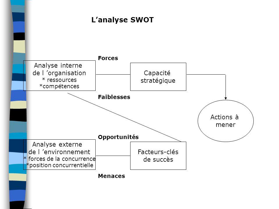 Analyse interne de l 'organisation * ressources *compétences Analyse externe de l 'environnement * forces de la concurrence *position concurrentielle Capacité stratégique Facteurs-clés de succès Actions à mener Forces Faiblesses Opportunités Menaces L'analyse SWOT