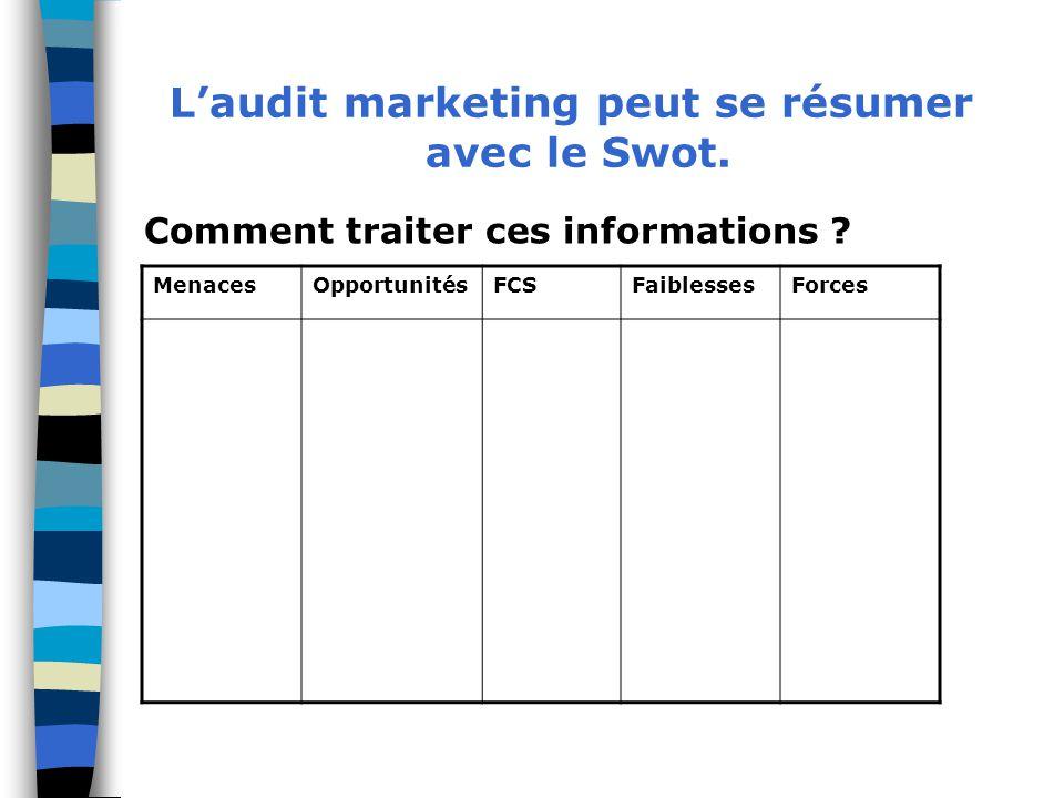 Comment traiter ces informations ? MenacesOpportunitésFCSFaiblessesForces L'audit marketing peut se résumer avec le Swot.