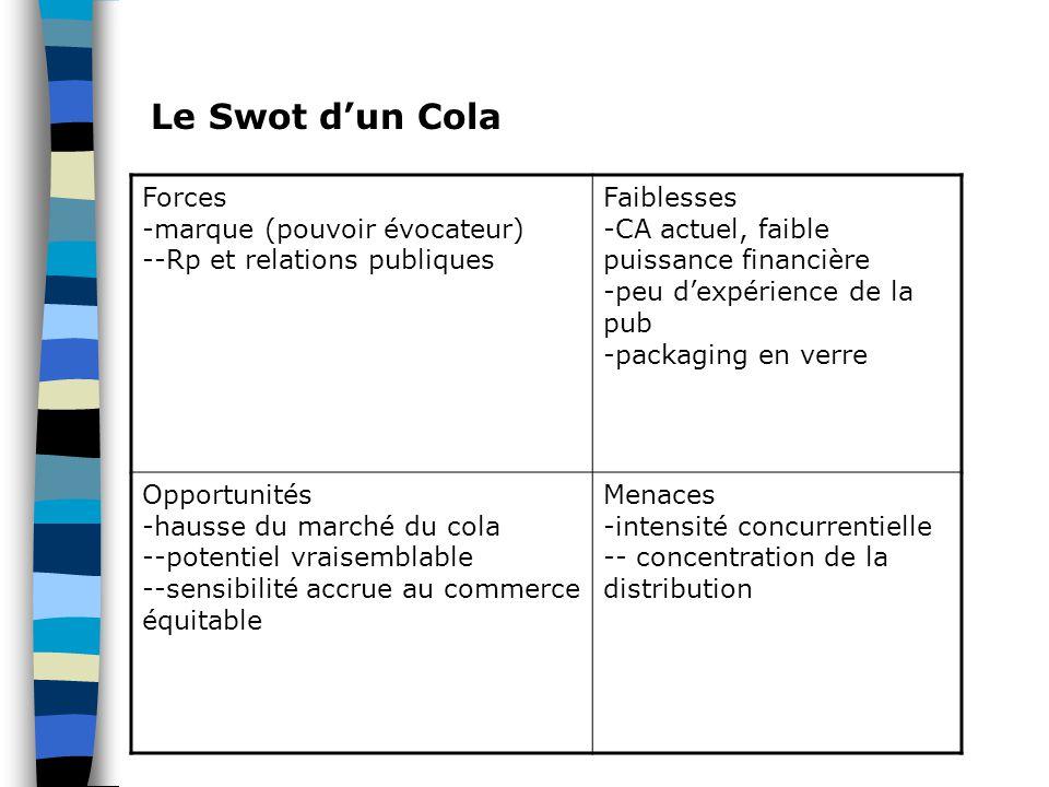 Le Swot d'un Cola Forces -marque (pouvoir évocateur) --Rp et relations publiques Faiblesses -CA actuel, faible puissance financière -peu d'expérience de la pub -packaging en verre Opportunités -hausse du marché du cola --potentiel vraisemblable --sensibilité accrue au commerce équitable Menaces -intensité concurrentielle -- concentration de la distribution