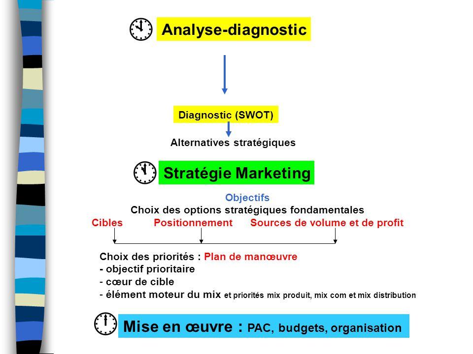 Analyse-diagnostic  Diagnostic (SWOT)   Stratégie Marketing Mise en œuvre : PAC, budgets, organisation Alternatives stratégiques Objectifs Choix de