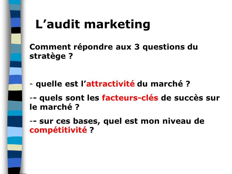 L'audit marketing Comment répondre aux 3 questions du stratège ? - quelle est l'attractivité du marché ? -- quels sont les facteurs-clés de succès sur