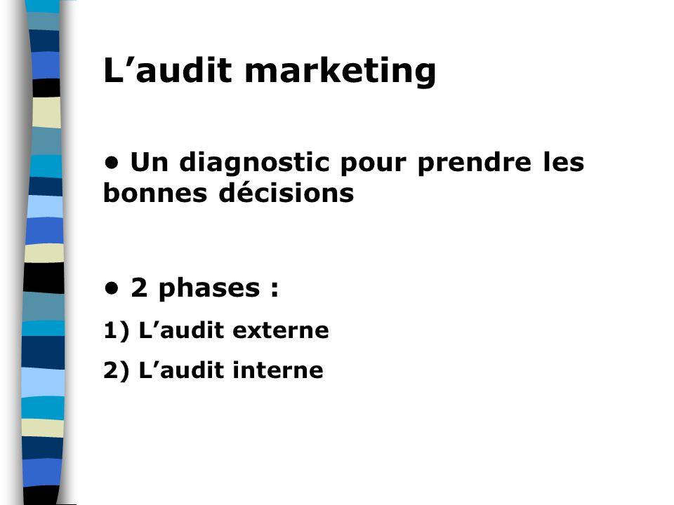 L'audit marketing Un diagnostic pour prendre les bonnes décisions 2 phases : 1) L'audit externe 2) L'audit interne