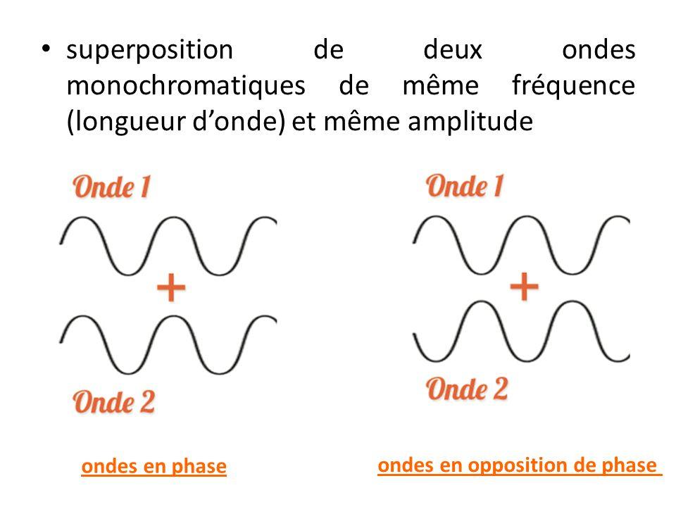 superposition de deux ondes monochromatiques de même fréquence (longueur d'onde) et même amplitude ondes en phase ondes en opposition de phase