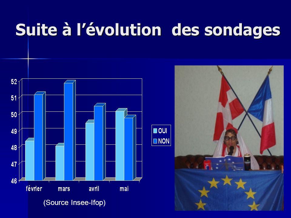 Suite à l'évolution des sondages (Source Insee-Ifop)
